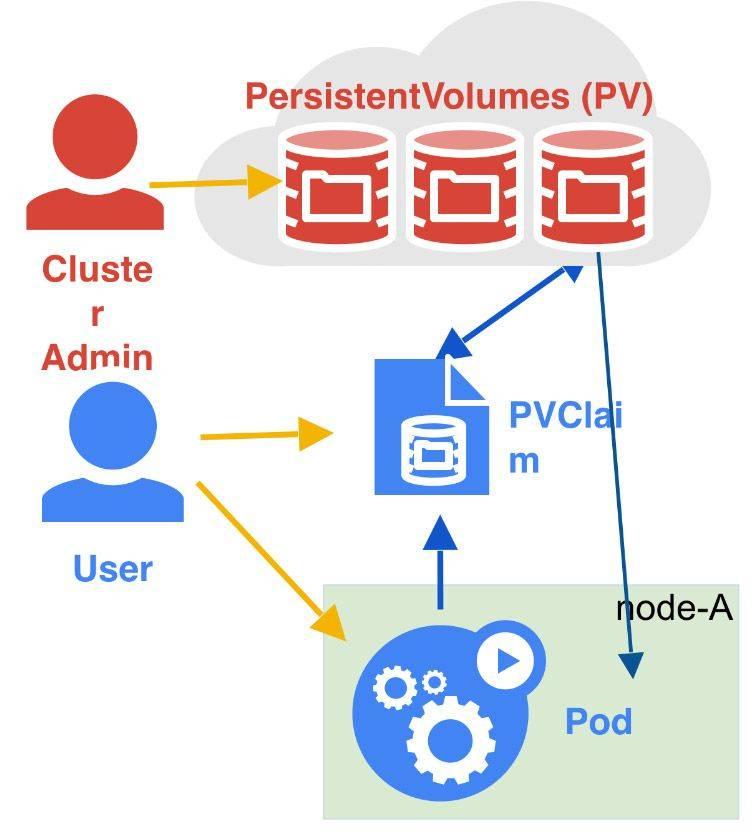 kubernetes学习笔记-PV/PVC