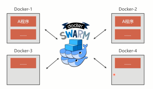 docker swarm集群部署(一)